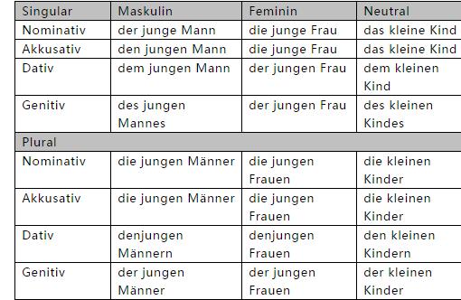 德语形容词要点详解-南京德语培训 -南京欧风的